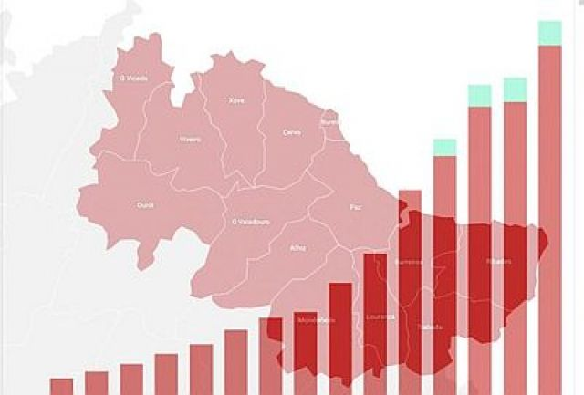 Galicia notifica 35 casos de Covid-19 nun día e suma 196 desde o 24 de xuño