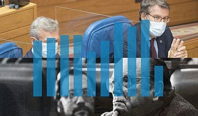 O Parlamento leva nove meses sen aprobar unha lei, o período máis longo desde 1986